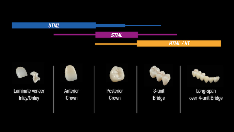 Multilayered zirconia in different translucency levels